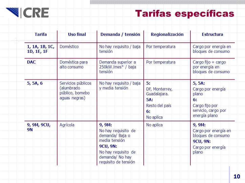 10 TarifaUso finalDemanda / tensiónRegionalizaciónEstructura 1, 1A, 1B, 1C, 1D, 1E, 1F DomésticoNo hay requisito / baja tensión Por temperaturaCargo p