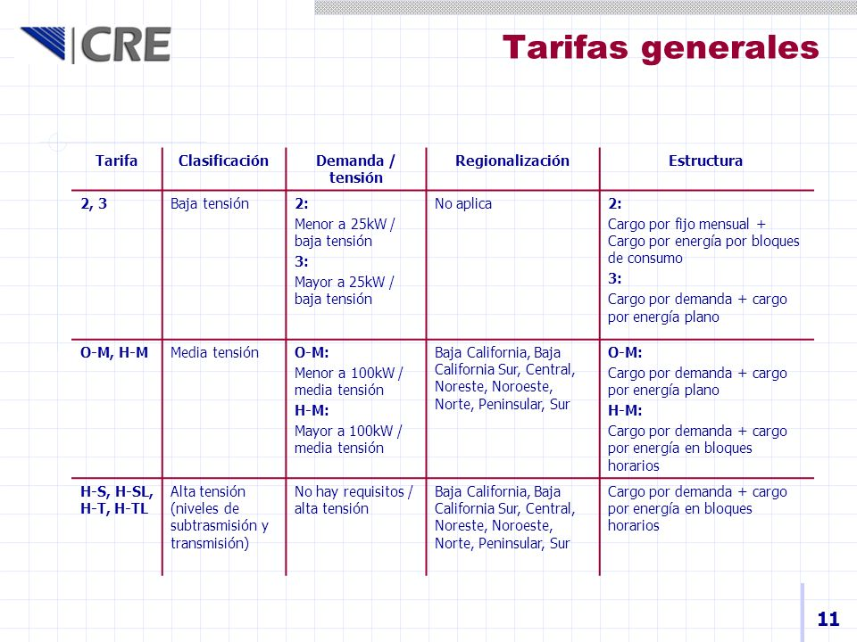 Tarifas generales 11 TarifaClasificaciónDemanda / tensión RegionalizaciónEstructura 2, 3Baja tensión2: Menor a 25kW / baja tensión 3: Mayor a 25kW / b