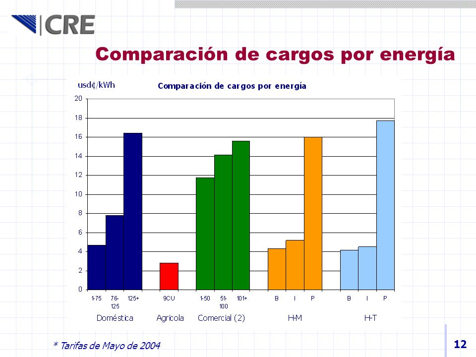 12 Comparación de cargos por energía * Tarifas de Mayo de 2004