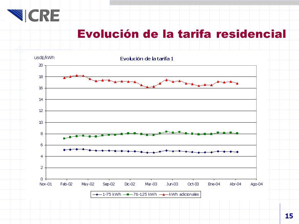 Evolución de la tarifa residencial 15