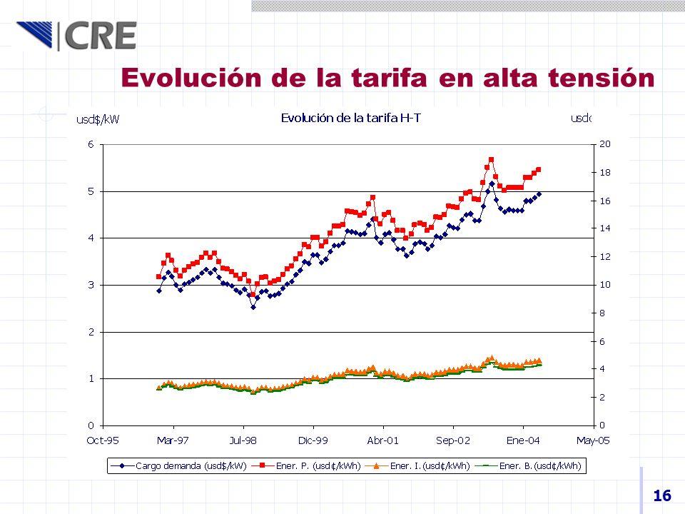 16 Evolución de la tarifa en alta tensión