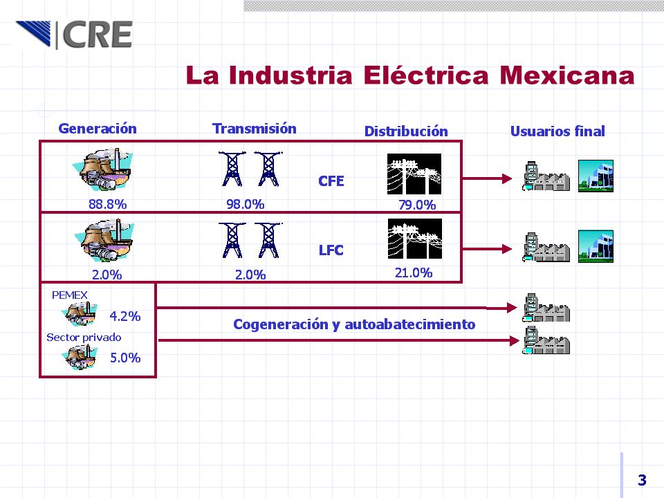 …La Industria Eléctrica Mexicana Cifras importantes 4 Capacidad instalada 44,561 MW Térmica59.8%Nuclear3.3% Hidro23.0%Geotérmica2.0% Carbón6.3%Otras5.1% Generación 2003 201,059 GWh Sistema Nacional de Transmisión 222,905km Térmica65.2%Nuclear4.8% Hidro12.4%Geotérmica2.7% Carbón8.0%Otras6.9%