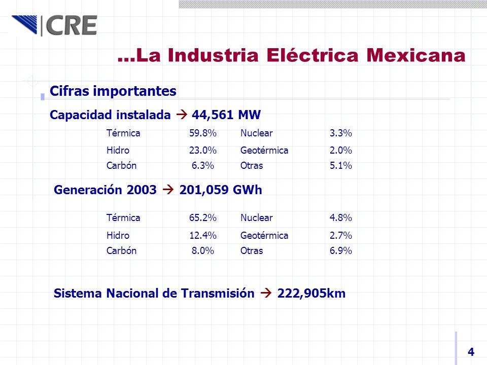 Permisos de generación privada 5 Total PermisosCapacidad (MW) Inversión estimada (Mmusd) Generación22018,23611,282 Importación2616218 Exportación62,1861,338 TOTAL25220,58412,638