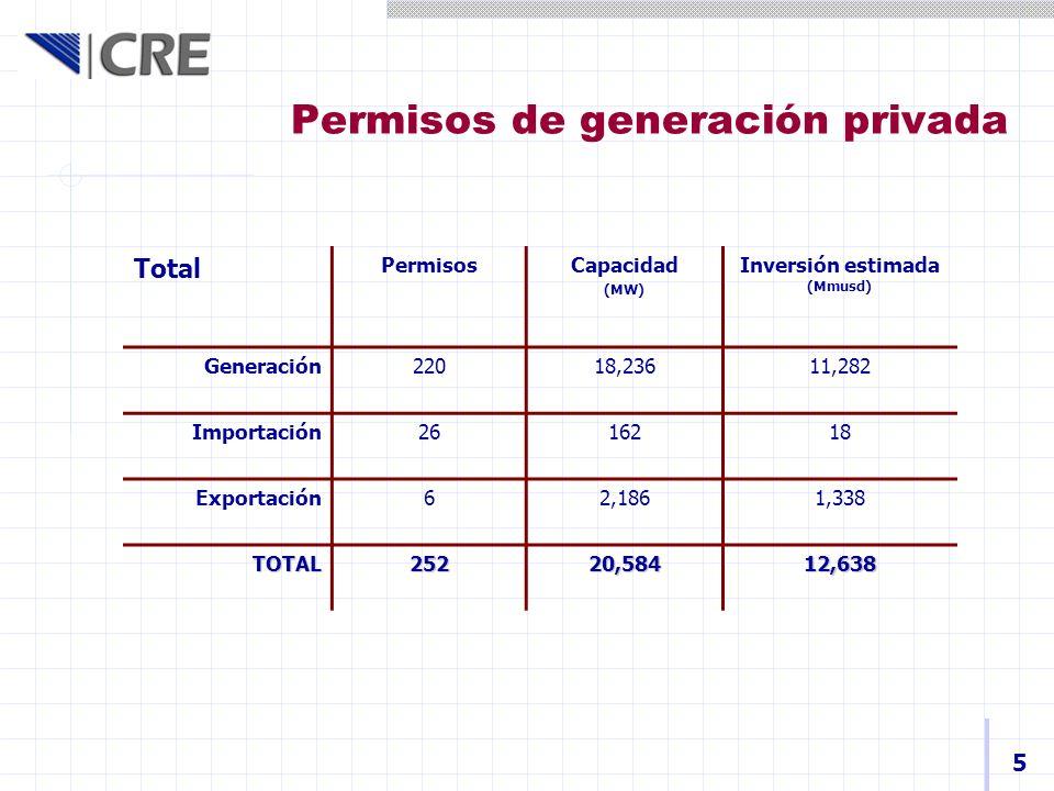 Permisos de generación privada 5 Total PermisosCapacidad (MW) Inversión estimada (Mmusd) Generación22018,23611,282 Importación2616218 Exportación62,18