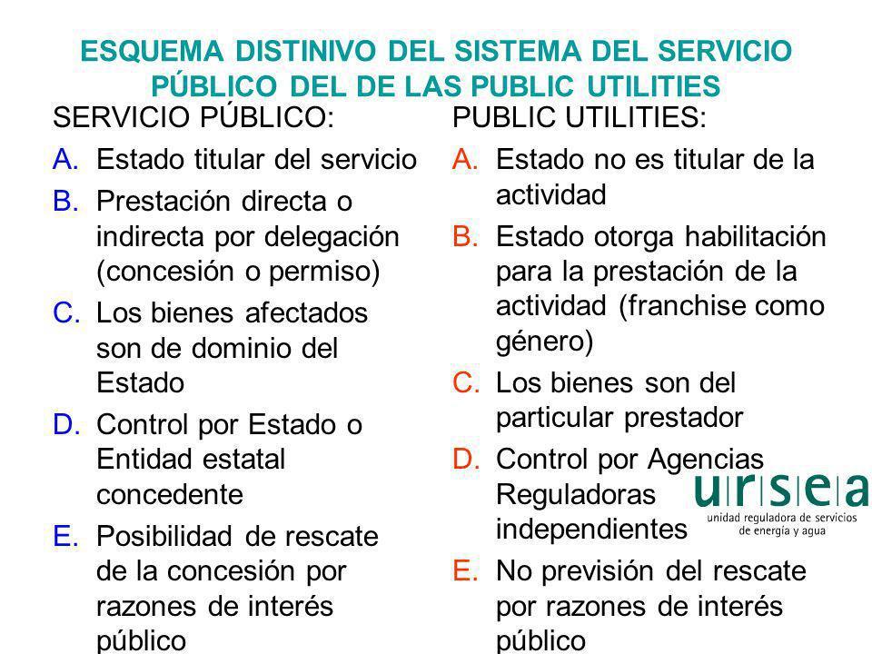 ESQUEMA DISTINIVO DEL SISTEMA DEL SERVICIO PÚBLICO DEL DE LAS PUBLIC UTILITIES SERVICIO PÚBLICO: A.Estado titular del servicio B.Prestación directa o