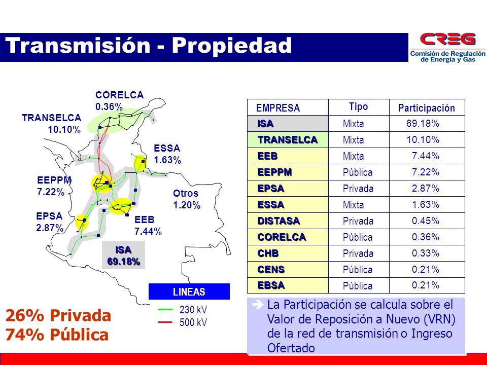 Transmisión - Propiedad EMPRESA Tipo Participación TRANSELCA EEPPM EPSA ESSA EEB ISA Mixta 69.18% 10.10% 7.44% 7.22% 2.87% 1.63% CORELCA0.36% DISTASA0.45% CHB0.33% EBSA0.21% CENS Mixta Pública Privada Mixta Pública Privada Pública LINEAS 230 kV 500 kV 230 kV 500 kV La Participación se calcula sobre el Valor de Reposición a Nuevo (VRN) de la red de transmisión o Ingreso Ofertado 26% Privada 74% Pública