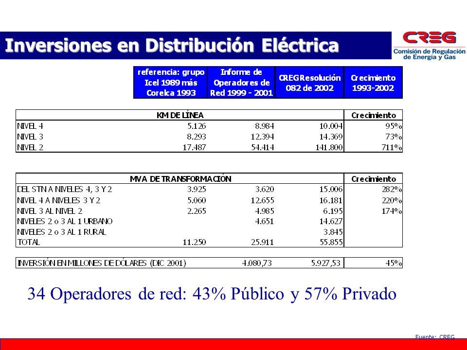 Inversiones en Distribución Eléctrica Fuente: CREG 34 Operadores de red: 43% Público y 57% Privado