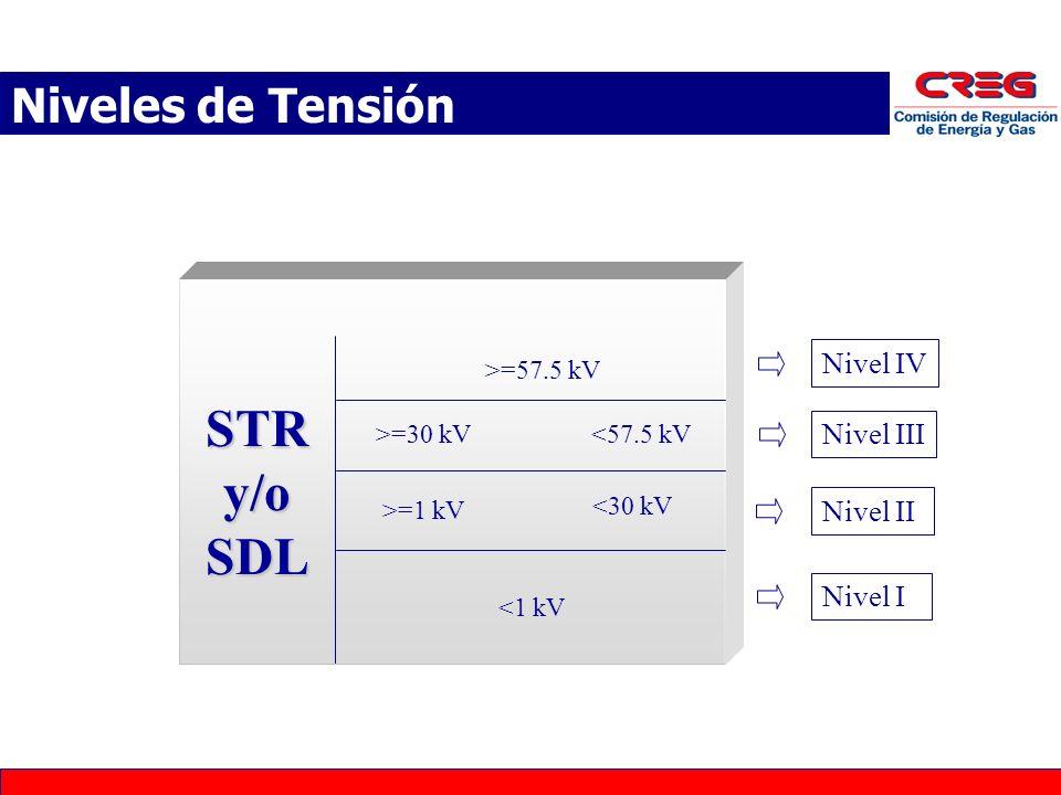 STRy/oSDL >=57.5 kV <57.5 kV >=30 kV <30 kV >=1 kV <1 kV Nivel IV Nivel III Nivel II Nivel I Transporte de Energía Eléctrica (Niveles de Tensión) Niveles de Tensión