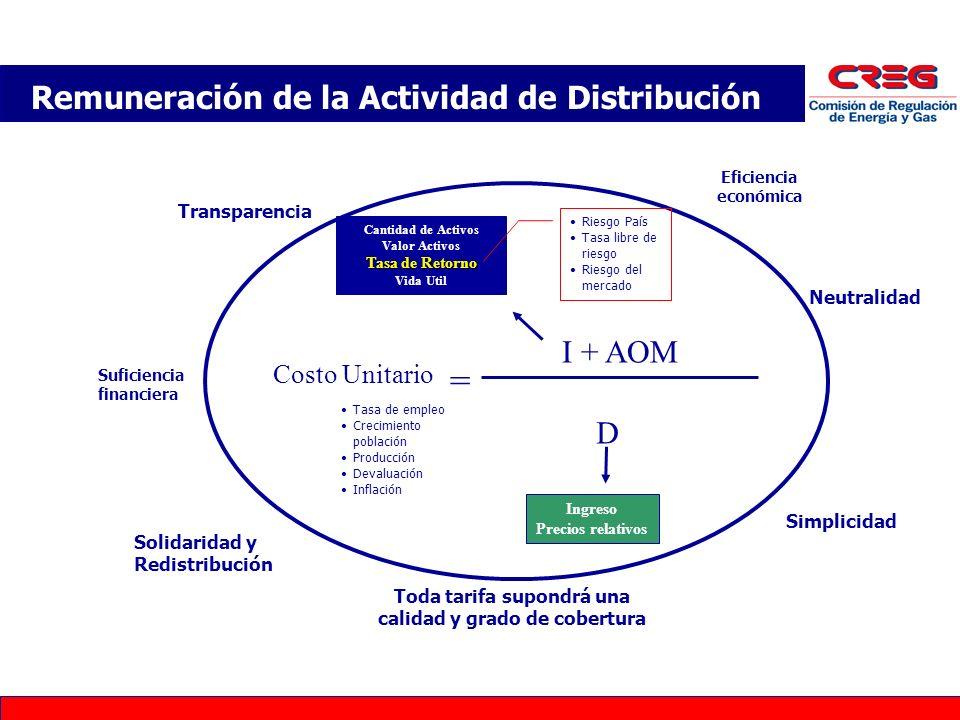 Remuneración de la Actividad de Distribución = Costo Unitario I + AOM D Cantidad de Activos Valor Activos Tasa de Retorno Vida Util Cantidad de Activo