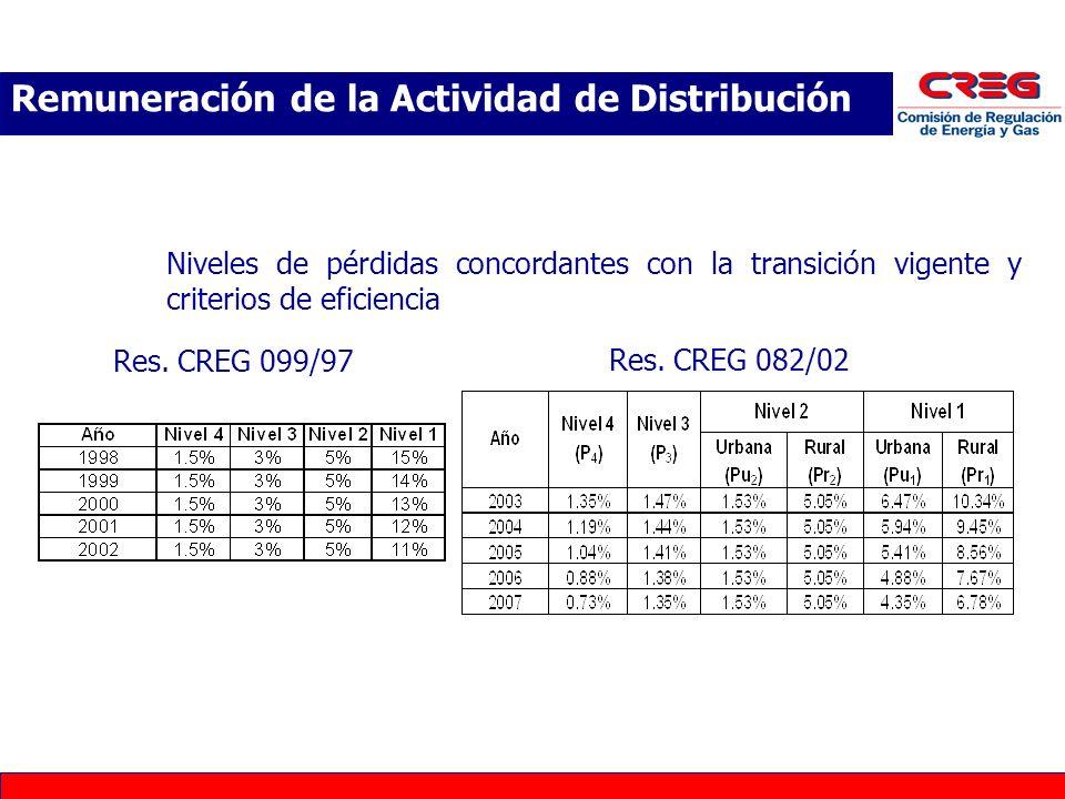 Niveles de pérdidas concordantes con la transición vigente y criterios de eficiencia Remuneración de la Actividad de Distribución Res. CREG 099/97 Res