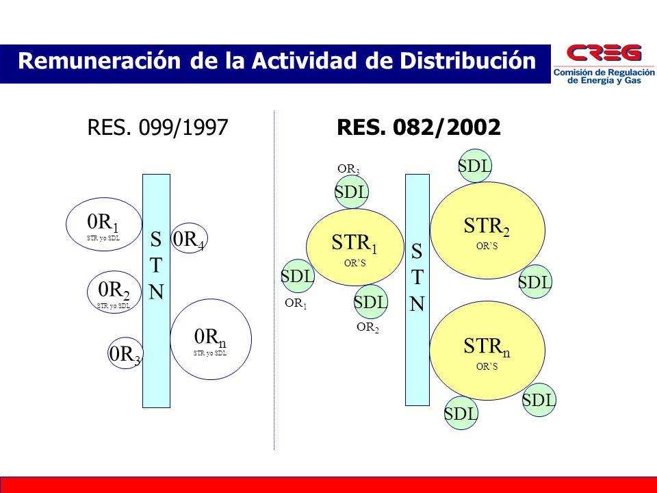 STNSTN 0R 1 STR yo SDL 0R 3 0R 4 RES.099/1997 STNSTN 0R 2 STR yo SDL 0R n STR yo SDL RES.