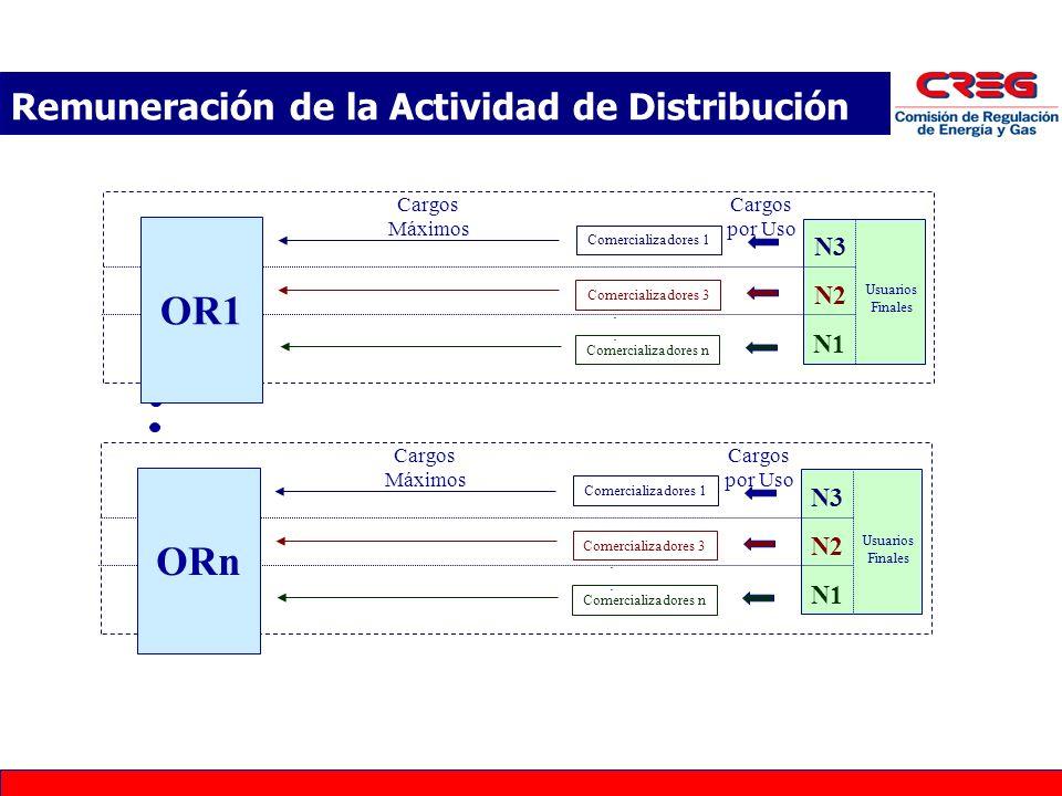 Comercializadores 1 Comercializadores 3 Comercializadores n.... Usuarios Finales Cargos por Uso Cargos Máximos N3 N2 N1 OR1 Comercializadores 1 Comerc