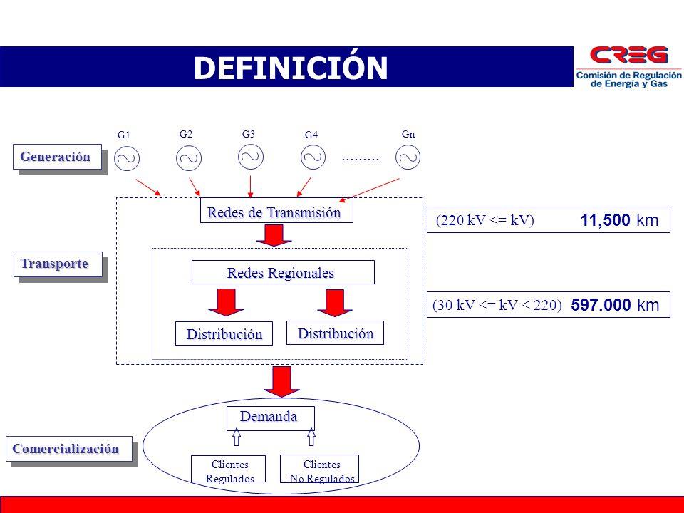 G1 G2 G3 G4 Gn......... Redes de Transmisión Redes Regionales DistribuciónDemanda Clientes Regulados Clientes No Regulados GeneraciónGeneraciónDistrib