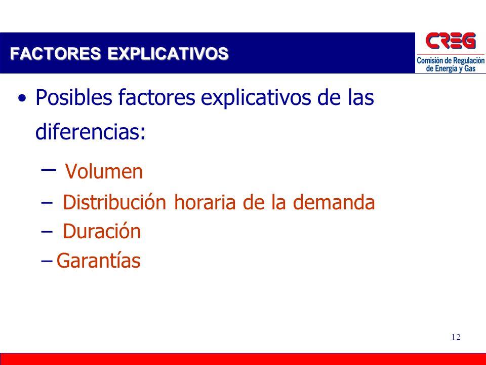 11 3. Situación Actual DIFERENCIA DE PRECIOS Precios Promedio de Contratos de Largo Plazo Mercados Regulado y No Regulado $/kWh a octubre 2005 13 $/kW