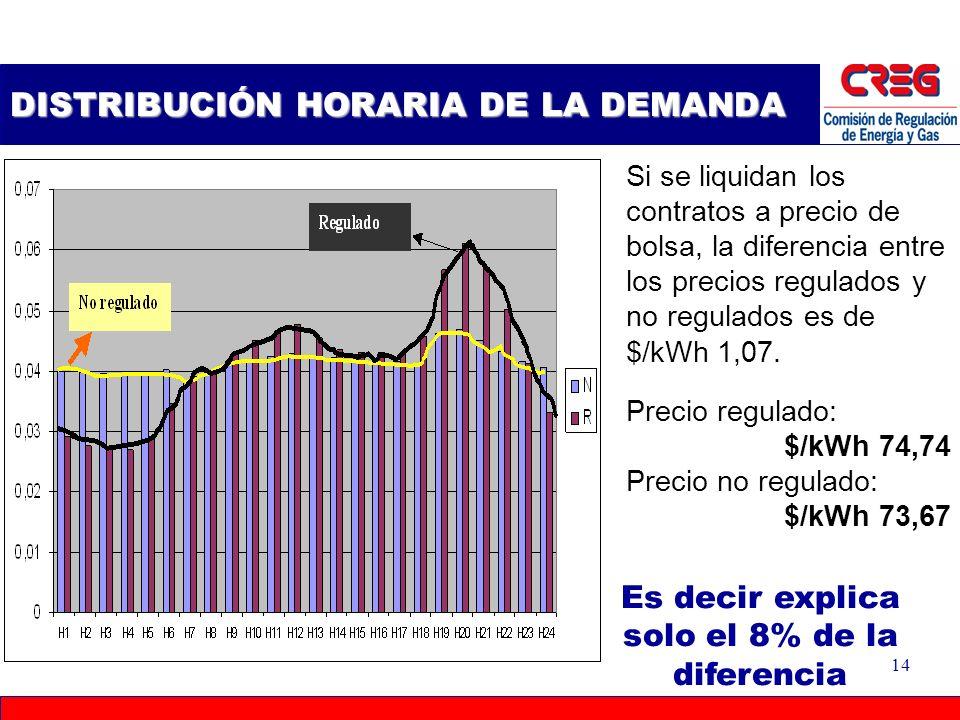 13 VOLUMEN Distribución de la demanda negociada mediante contratos Magnitud contratos ordenados de mayor a menor; Precios de los contratos despachados