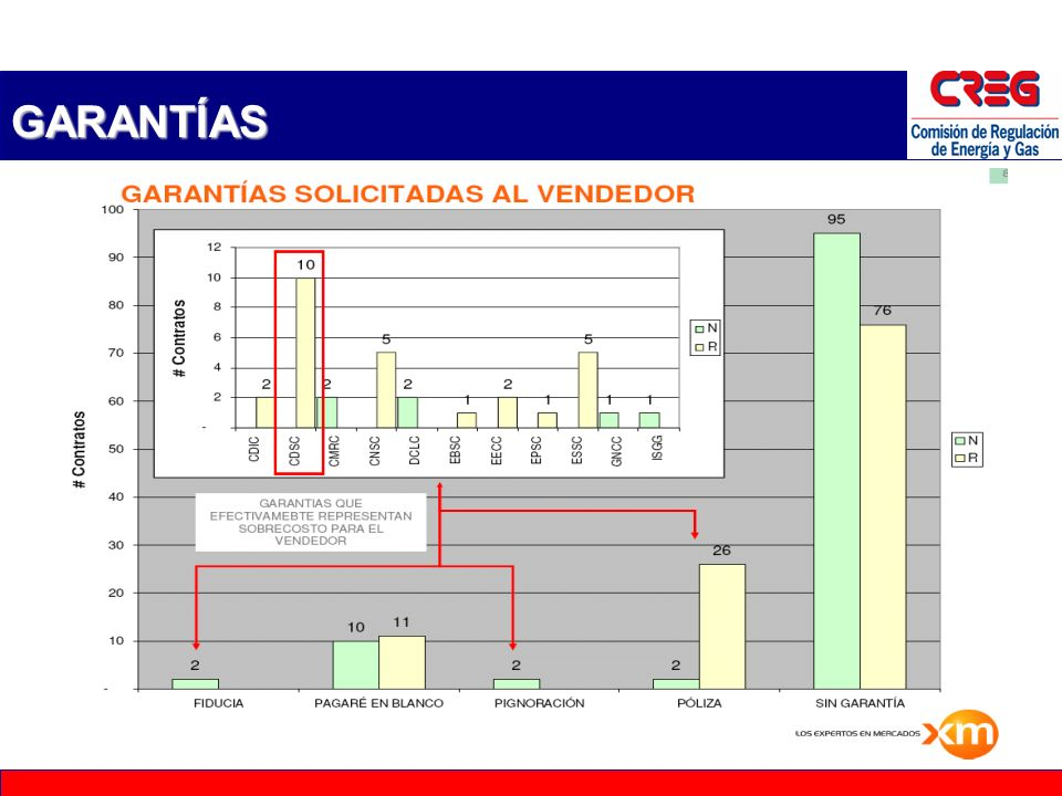 15 DURACIÓN Mercado Regulado: precios - Duración Duración en meses; Precios de los contratos despachados a precios constantes 2003 - 2005