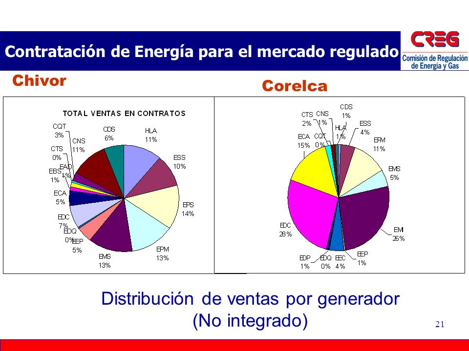 20 Contratación de Energía para el mercado regulado Caquetá Pereira Distribución de compras por comercializador (No integrado)