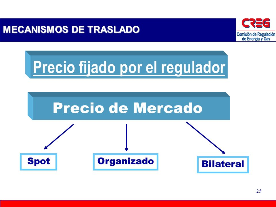 24 CONTENIDO 1.Antecedentes y principios regulatorios. 2.Análisis de la situación Actual. 3.Experiencias Internacionales. 4.Alternativas. 5.Mercado Or