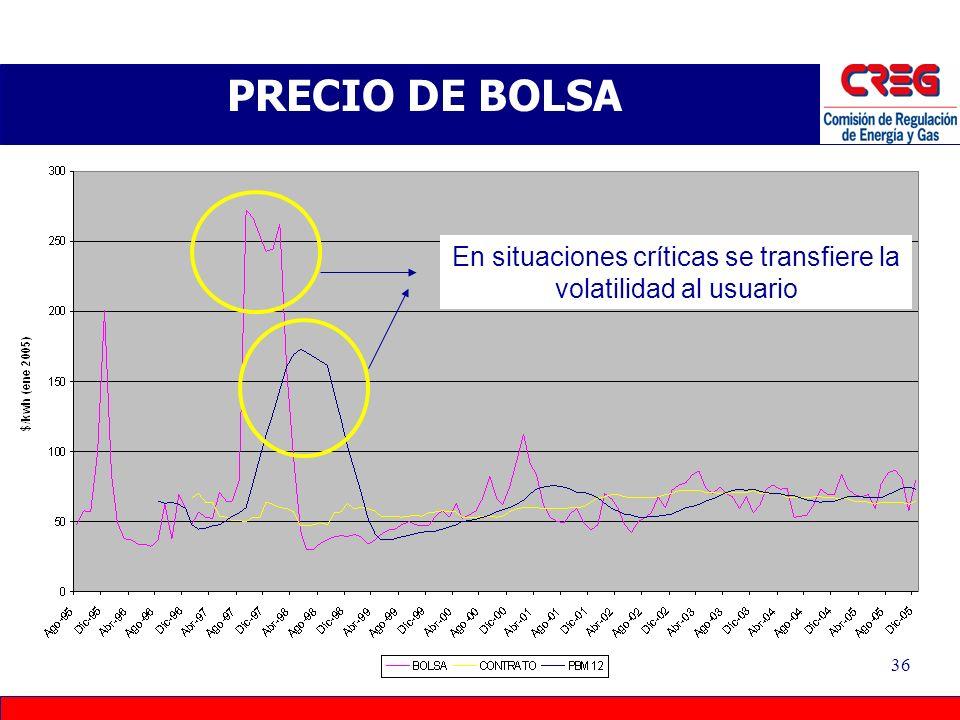 35 PRECIO DE BOLSA Promedio del año anterior: para suavizar la señal al usuario. Requiere mecanismo de ajuste que cubra diferencias entre costo real d