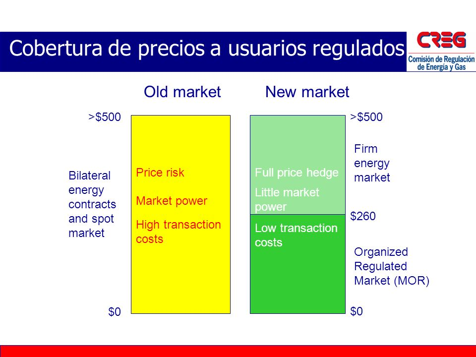 Los vendedores ofertan por un % de la demanda regulada. El vendedor que gane por ejemplo 10% del mercado tiene una obligación de servir el 10% de la d