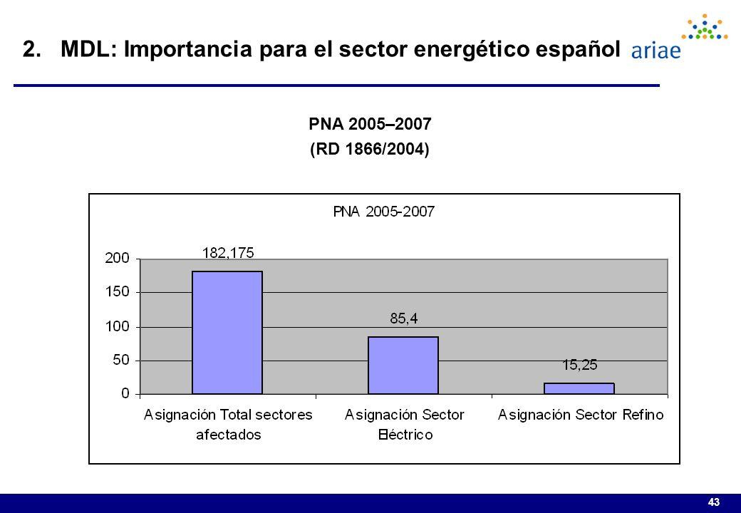 43 2. MDL: Importancia para el sector energético español PNA 2005–2007 (RD 1866/2004)