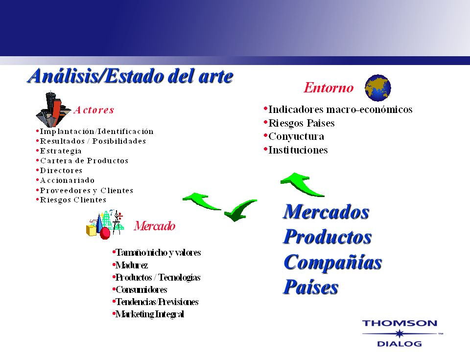 Análisis/Estado del arte Mercados Productos Compañías Países