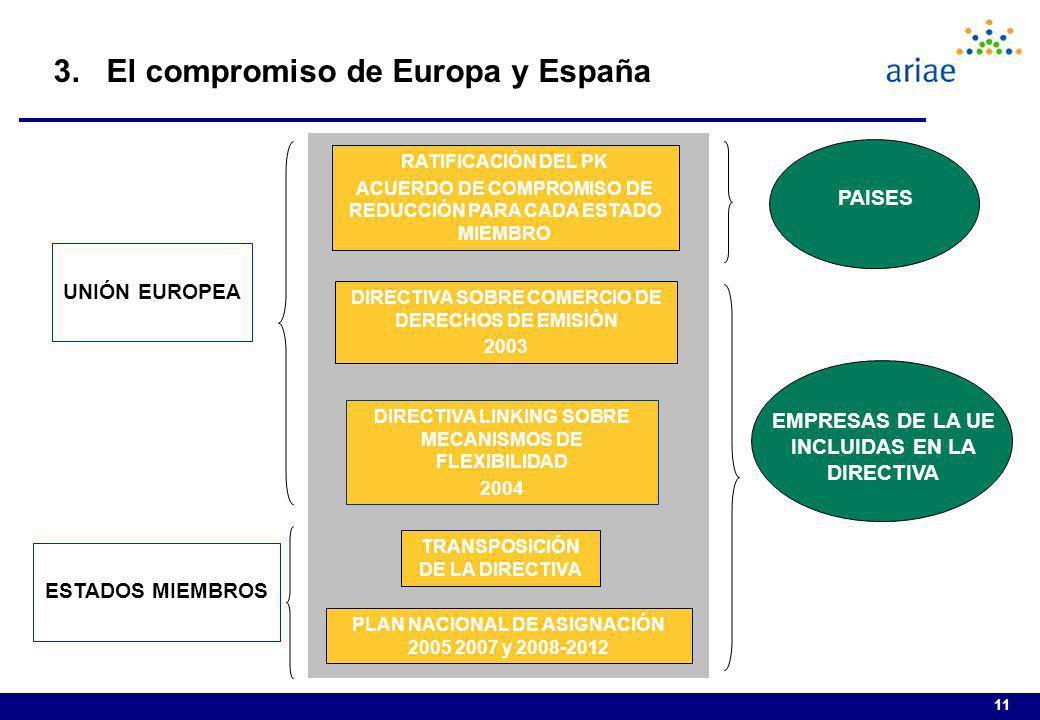 11 3. El compromiso de Europa y España RATIFICACIÓN DEL PK ACUERDO DE COMPROMISO DE REDUCCIÓN PARA CADA ESTADO MIEMBRO DIRECTIVA SOBRE COMERCIO DE DER