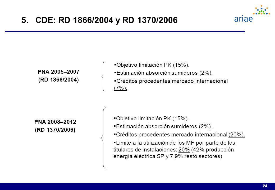 24 5. CDE: RD 1866/2004 y RD 1370/2006 PNA 2005–2007 (RD 1866/2004) PNA 2008–2012 (RD 1370/2006) Objetivo limitación PK (15%). Estimación absorción su