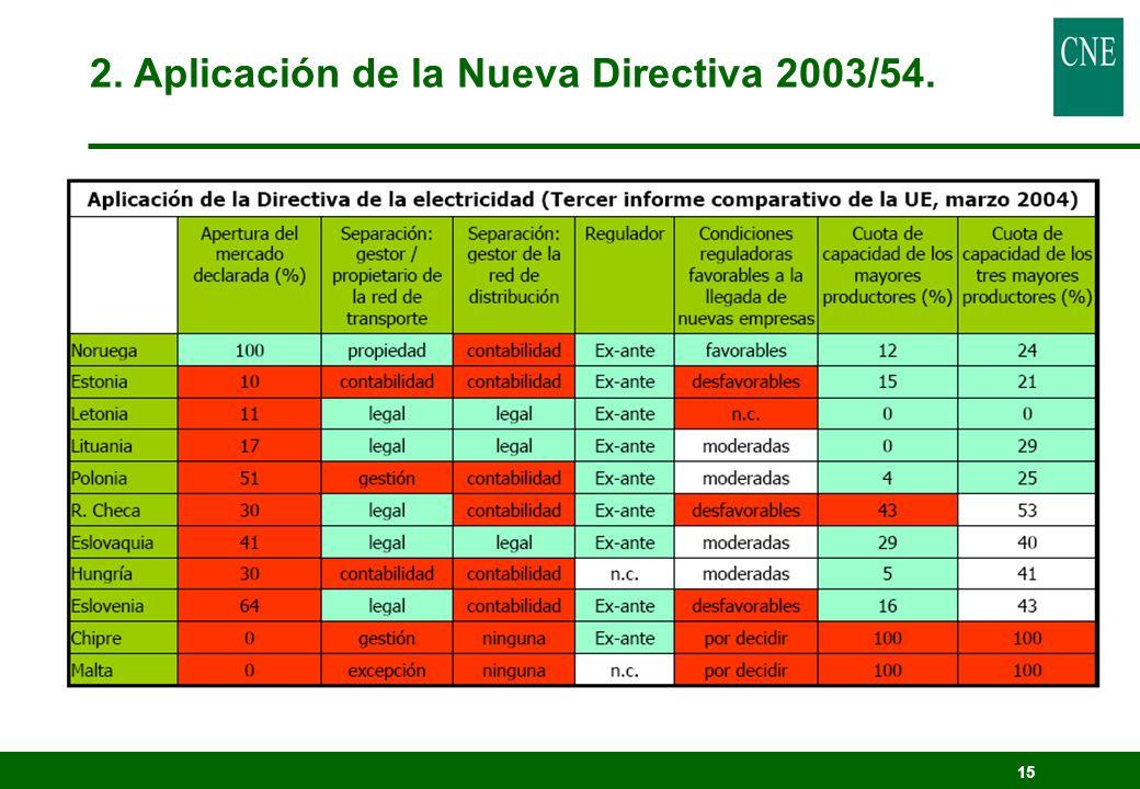 15 2. Aplicación de la Nueva Directiva 2003/54.