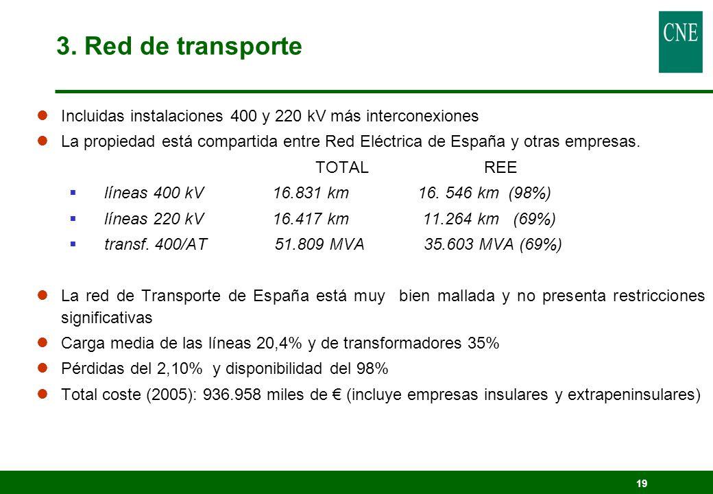 19 lIncluidas instalaciones 400 y 220 kV más interconexiones lLa propiedad está compartida entre Red Eléctrica de España y otras empresas. TOTAL REE l