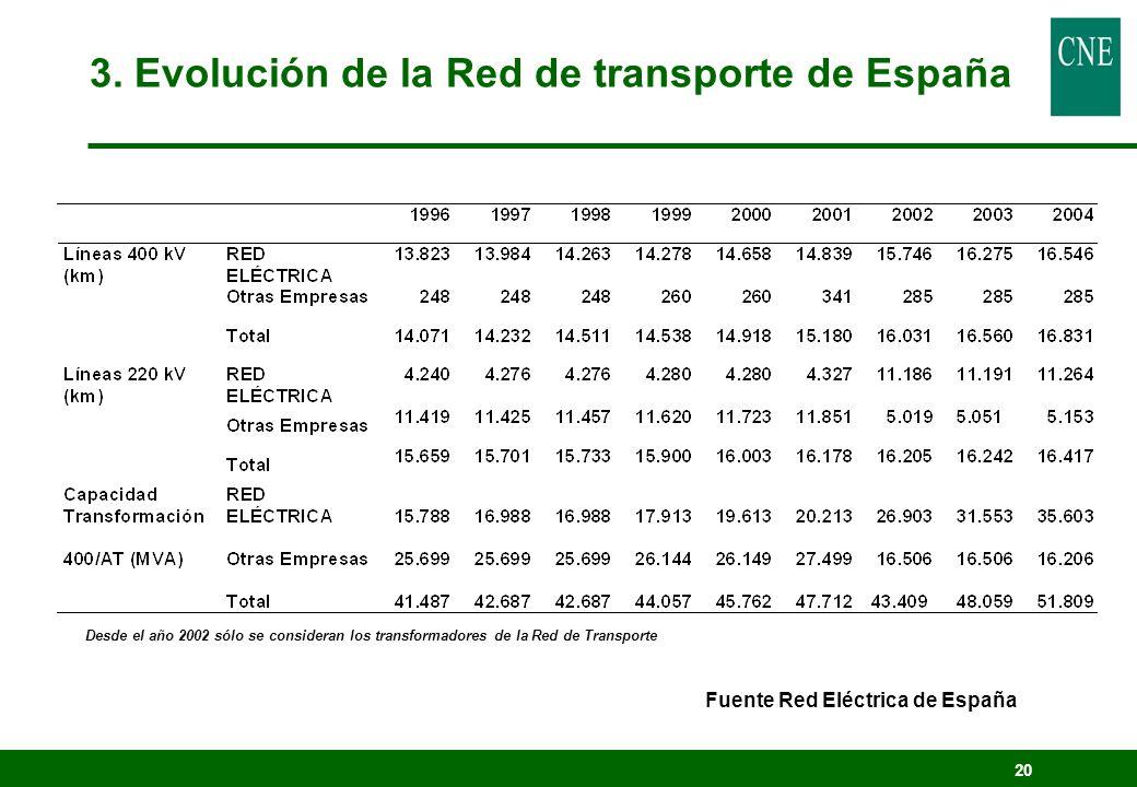 20 Fuente Red Eléctrica de España Desde el año 2002 sólo se consideran los transformadores de la Red de Transporte 3. Evolución de la Red de transport