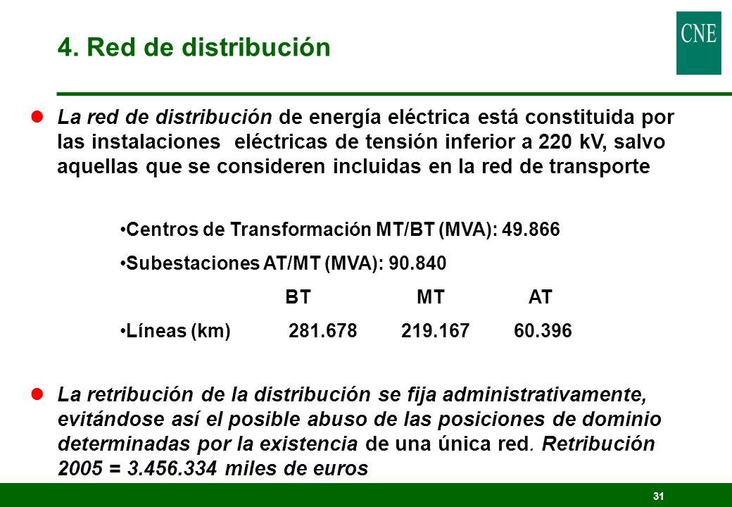 31 Centros de Transformación MT/BT (MVA): 49.866 Subestaciones AT/MT (MVA): 90.840 BT MT AT Líneas (km) 281.678219.16760.396 lLa red de distribución d