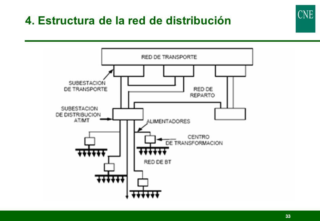 33 4. Estructura de la red de distribución