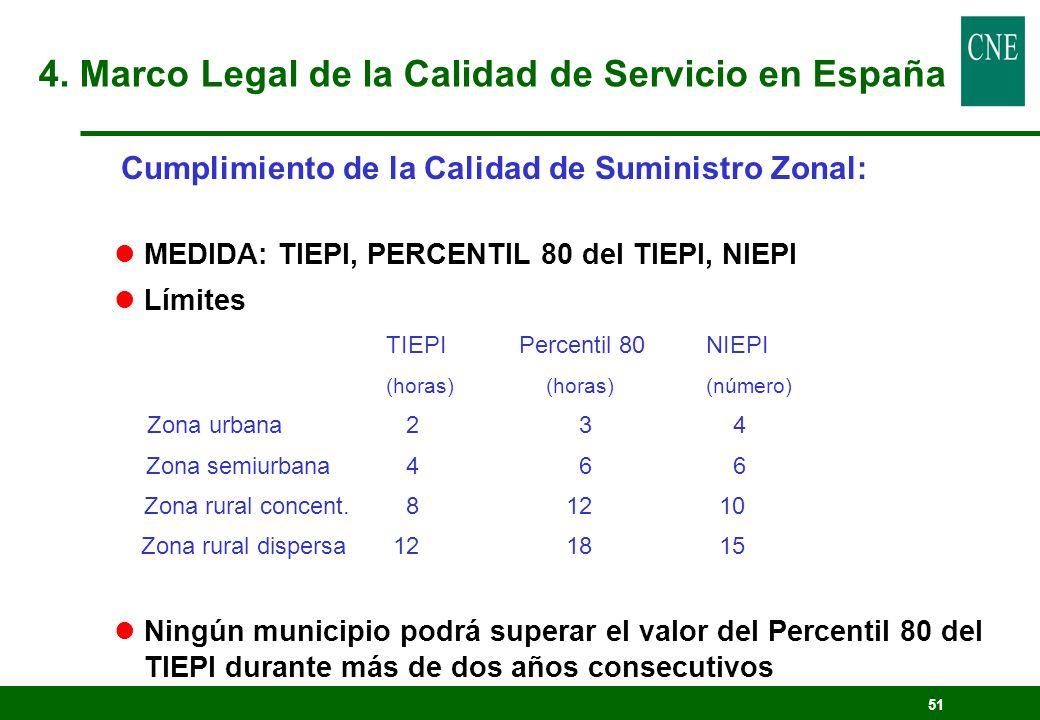 51 Cumplimiento de la Calidad de Suministro Zonal: lMEDIDA: TIEPI, PERCENTIL 80 del TIEPI, NIEPI lLímites TIEPI Percentil 80NIEPI (horas)(horas)(númer