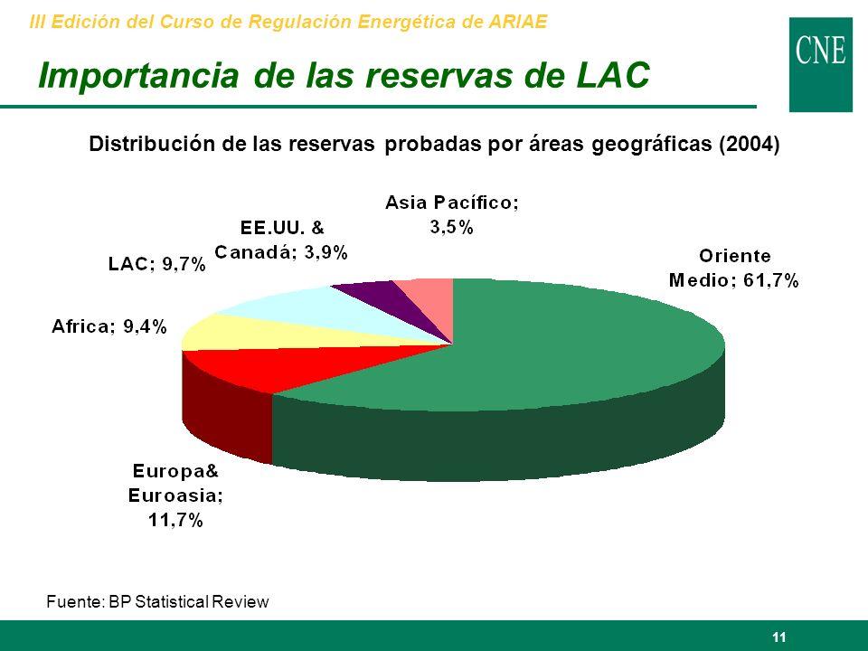 11 Importancia de las reservas de LAC Fuente: BP Statistical Review III Edición del Curso de Regulación Energética de ARIAE Distribución de las reservas probadas por áreas geográficas (2004)