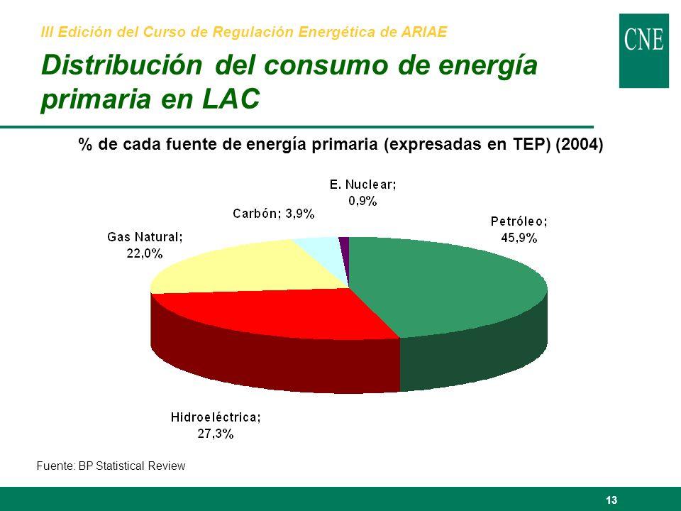 13 III Edición del Curso de Regulación Energética de ARIAE Distribución del consumo de energía primaria en LAC % de cada fuente de energía primaria (expresadas en TEP) (2004) Fuente: BP Statistical Review