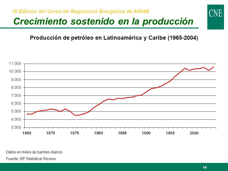 14 Producción de petróleo en Latinoamérica y Caribe (1965-2004) Datos en miles de barriles diarios Fuente: BP Statistical Review III Edición del Curso de Regulación Energética de ARIAE Crecimiento sostenido en la producción