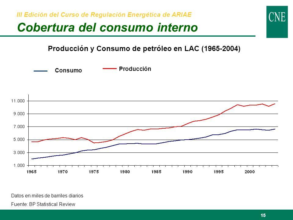 15 Producción y Consumo de petróleo en LAC (1965-2004) Datos en miles de barriles diarios Fuente: BP Statistical Review III Edición del Curso de Regulación Energética de ARIAE Cobertura del consumo interno Consumo Producción