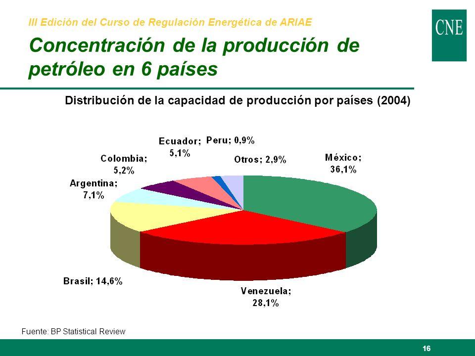 16 III Edición del Curso de Regulación Energética de ARIAE Concentración de la producción de petróleo en 6 países Fuente: BP Statistical Review Distribución de la capacidad de producción por países (2004)