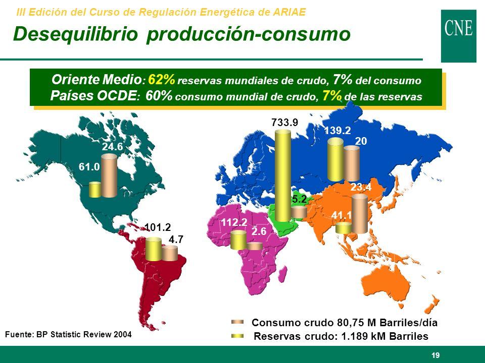 19 Oriente Medio : 62% reservas mundiales de crudo, 7% del consumo Países OCDE : 60% consumo mundial de crudo, 7% de las reservas Oriente Medio : 62% reservas mundiales de crudo, 7% del consumo Países OCDE : 60% consumo mundial de crudo, 7% de las reservas Consumo crudo 80,75 M Barriles/día 61.0 24.6 101.2 4.7 112.2 2.6 733.9 5.2 41.1 23.4 139.2 20 Reservas crudo: 1.189 kM Barriles Fuente: BP Statistic Review 2004 Desequilibrio producción-consumo III Edición del Curso de Regulación Energética de ARIAE