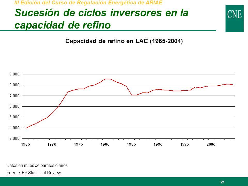 21 Capacidad de refino en LAC (1965-2004) Datos en miles de barriles diarios Fuente: BP Statistical Review III Edición del Curso de Regulación Energética de ARIAE Sucesión de ciclos inversores en la capacidad de refino