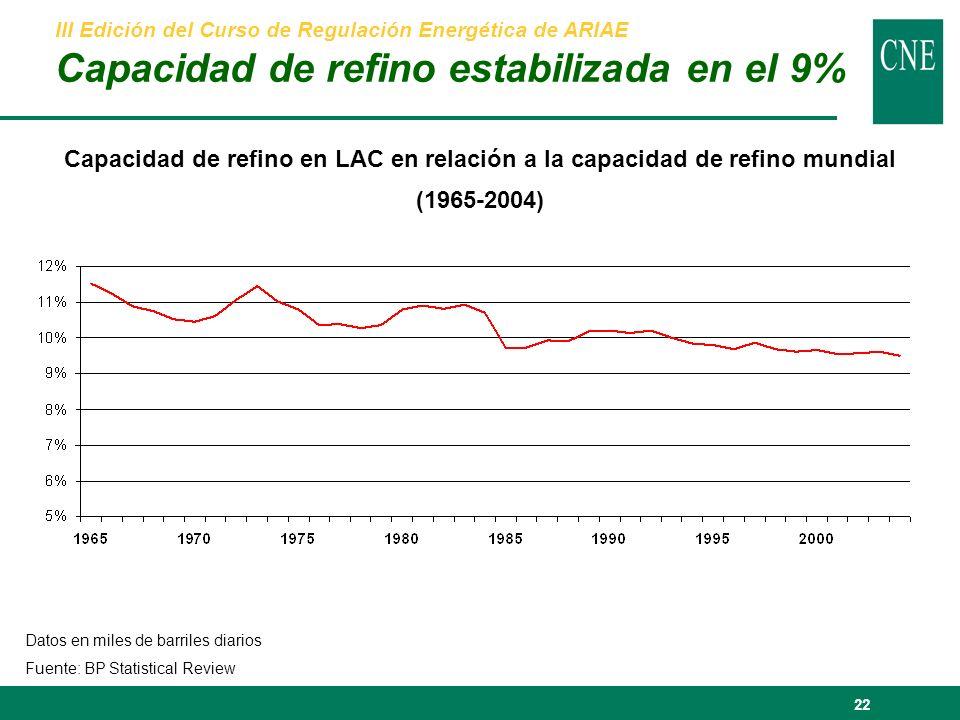 22 Capacidad de refino en LAC en relación a la capacidad de refino mundial (1965-2004) Datos en miles de barriles diarios Fuente: BP Statistical Review III Edición del Curso de Regulación Energética de ARIAE Capacidad de refino estabilizada en el 9%