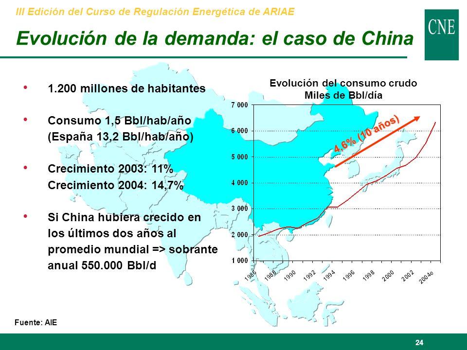 24 Fuente: AIE Evolución del consumo crudo Miles de Bbl/día 1.200 millones de habitantes Consumo 1,5 Bbl/hab/año (España 13,2 Bbl/hab/año) Crecimiento 2003: 11% Crecimiento 2004: 14,7% Si China hubiera crecido en los últimos dos años al promedio mundial => sobrante anual 550.000 Bbl/d 4,6% (10 años) Evolución de la demanda: el caso de China III Edición del Curso de Regulación Energética de ARIAE