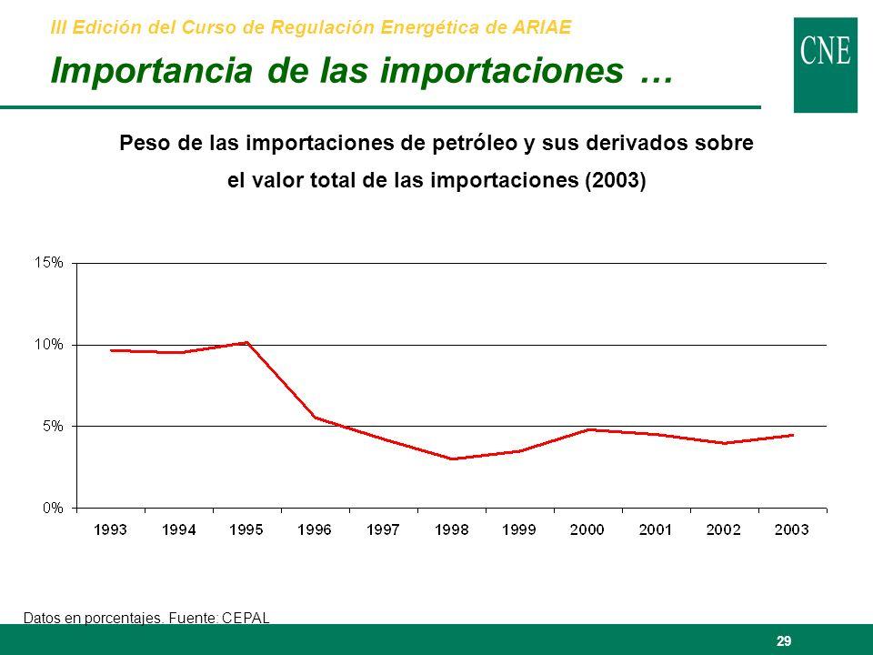 29 Peso de las importaciones de petróleo y sus derivados sobre el valor total de las importaciones (2003) Datos en porcentajes.