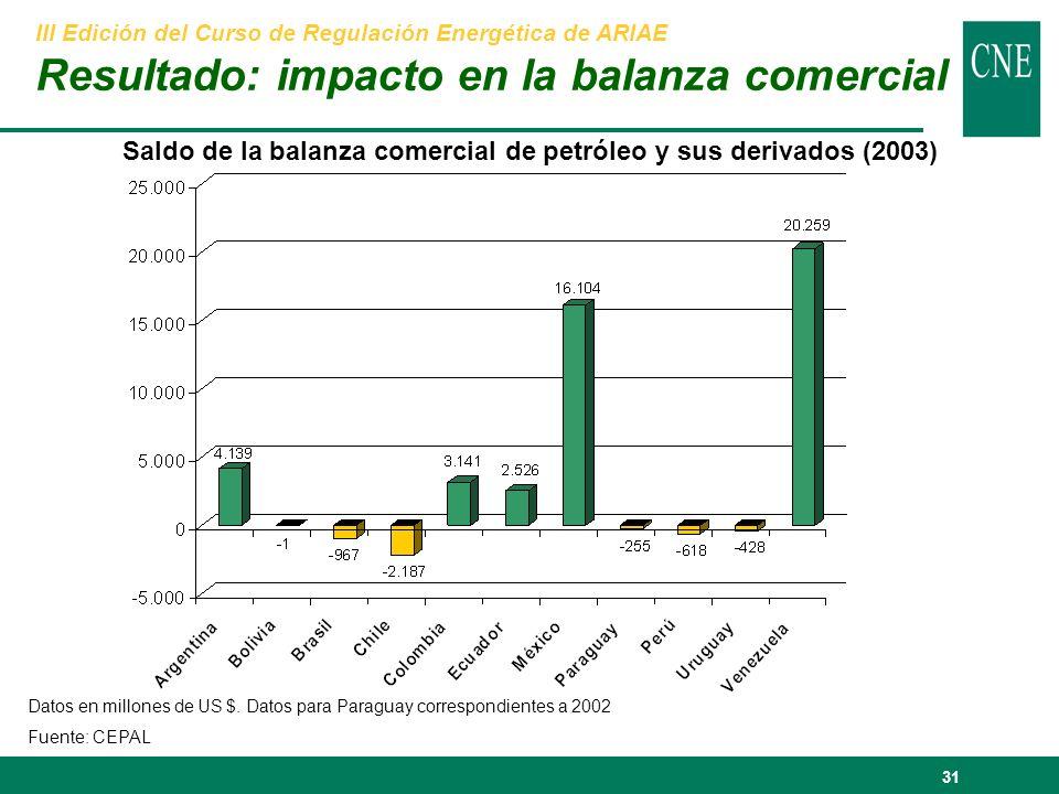 31 Saldo de la balanza comercial de petróleo y sus derivados (2003) Datos en millones de US $.