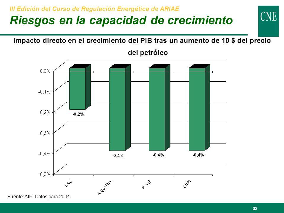 32 Impacto directo en el crecimiento del PIB tras un aumento de 10 $ del precio del petróleo Fuente: AIE.