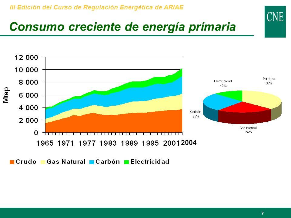 28 Peso de las exportaciones de petróleo y sus derivados sobre el valor total de las exportaciones (2003) Datos en porcentajes.