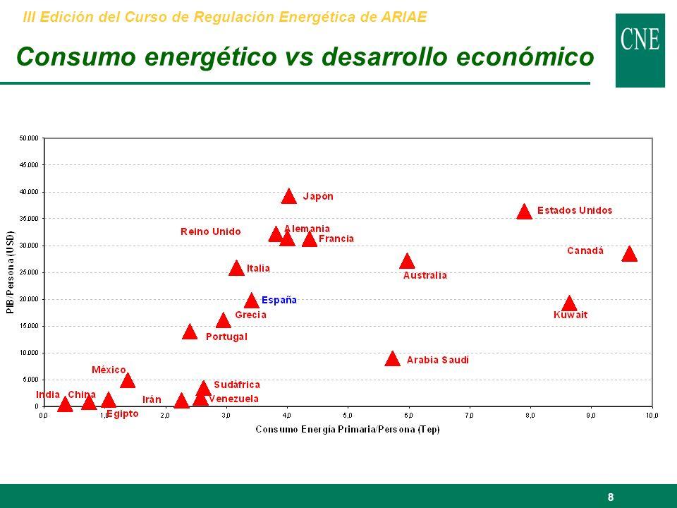 8 Consumo energético vs desarrollo económico III Edición del Curso de Regulación Energética de ARIAE