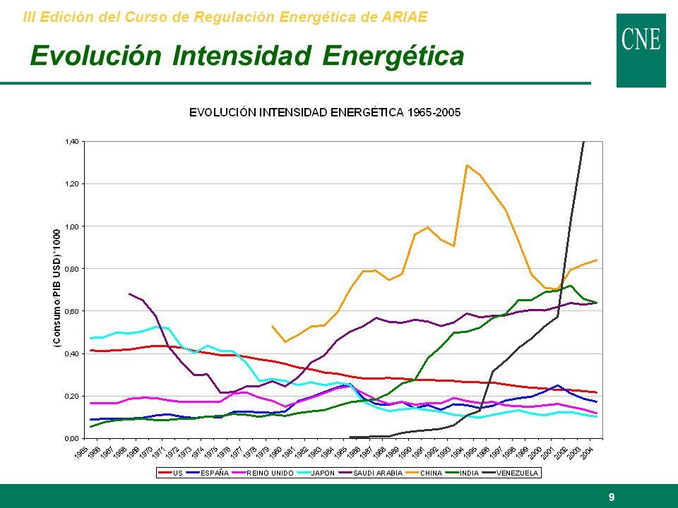 10 El Balance de las reservas Ratio Reservas/Producción (años) Fuente: AIE y Deutsche Bank III Edición del Curso de Regulación Energética de ARIAE