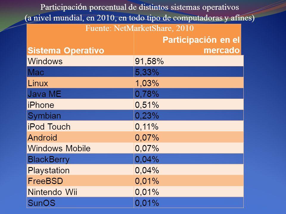 Sistema Operativo Participación en el mercado Windows91,58% Mac5,33% Linux1,03% Java ME0,78% iPhone0,51% Symbian0,23% iPod Touch0,11% Android0,07% Win